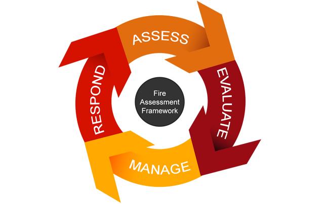 Fire Assessment Framework