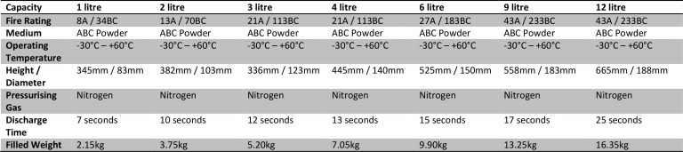 Powder Chart